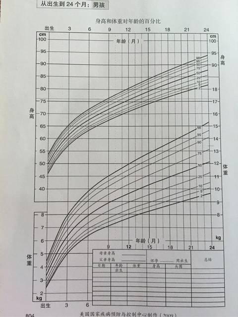 宝宝体重身高生长曲线参考图_看到论坛里有很